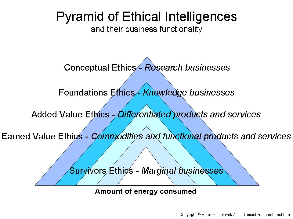 the evolution of business ethics Best-in-class ethics programs are in place and how ethics may evolve over the  next ten years business ethics is a hot topic these days from insider trading to.