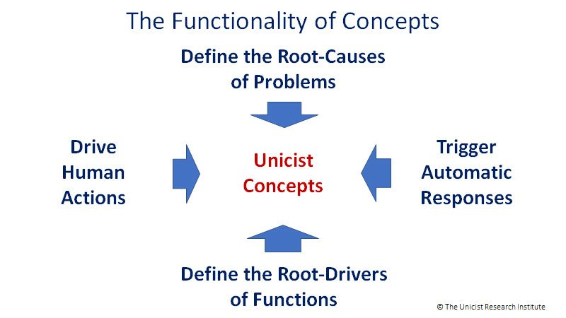 The Functionality of Concepts - The Unicist School