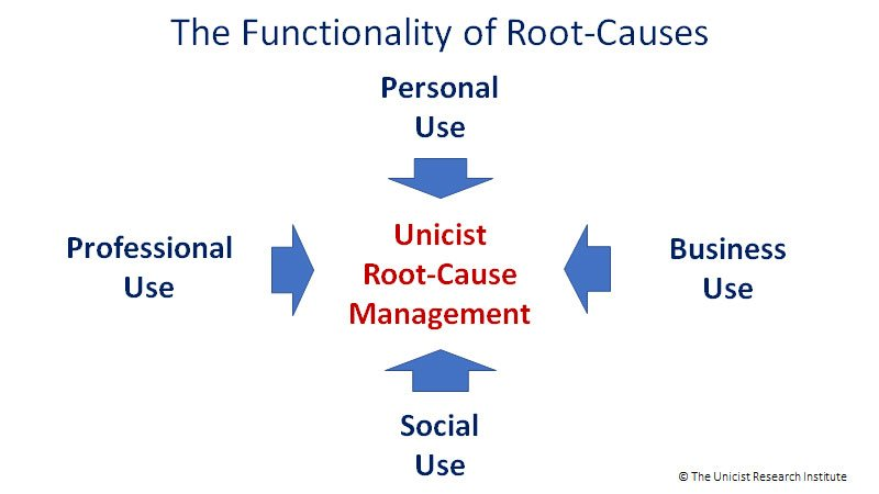 The Functionality of Root-Causes - The Unicist School
