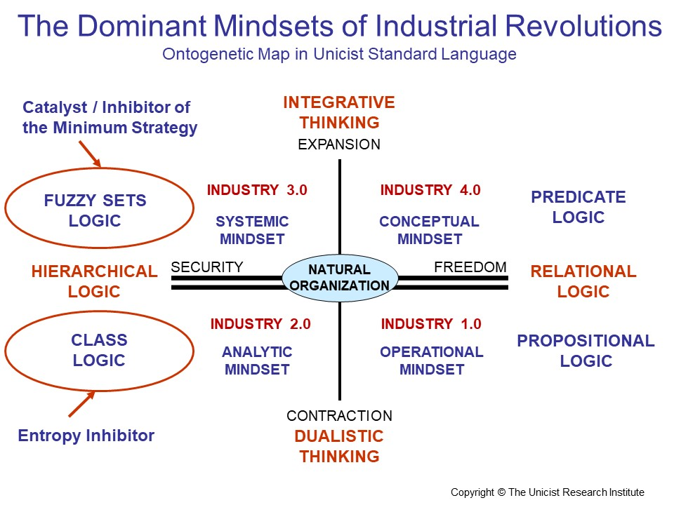 Industrial Revolution Mindsets
