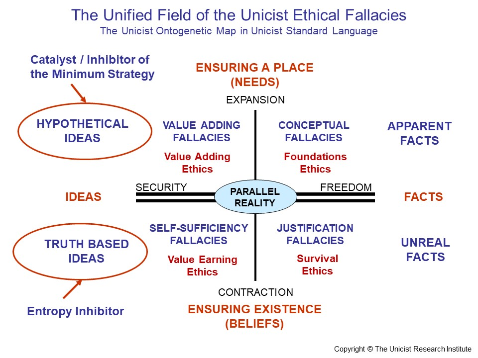 Ethical Intelligence Fallacies