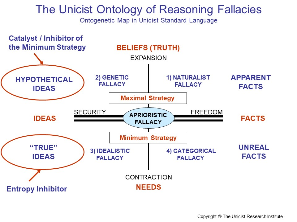 Reasoning Fallacies