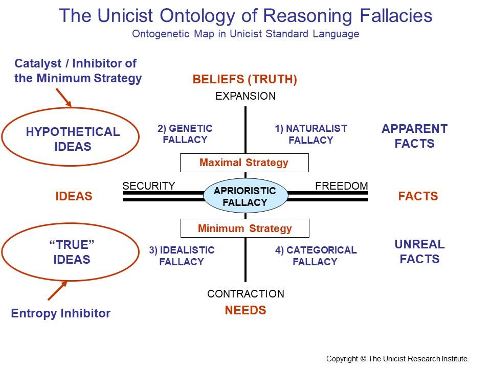 Reasoning Fallacies