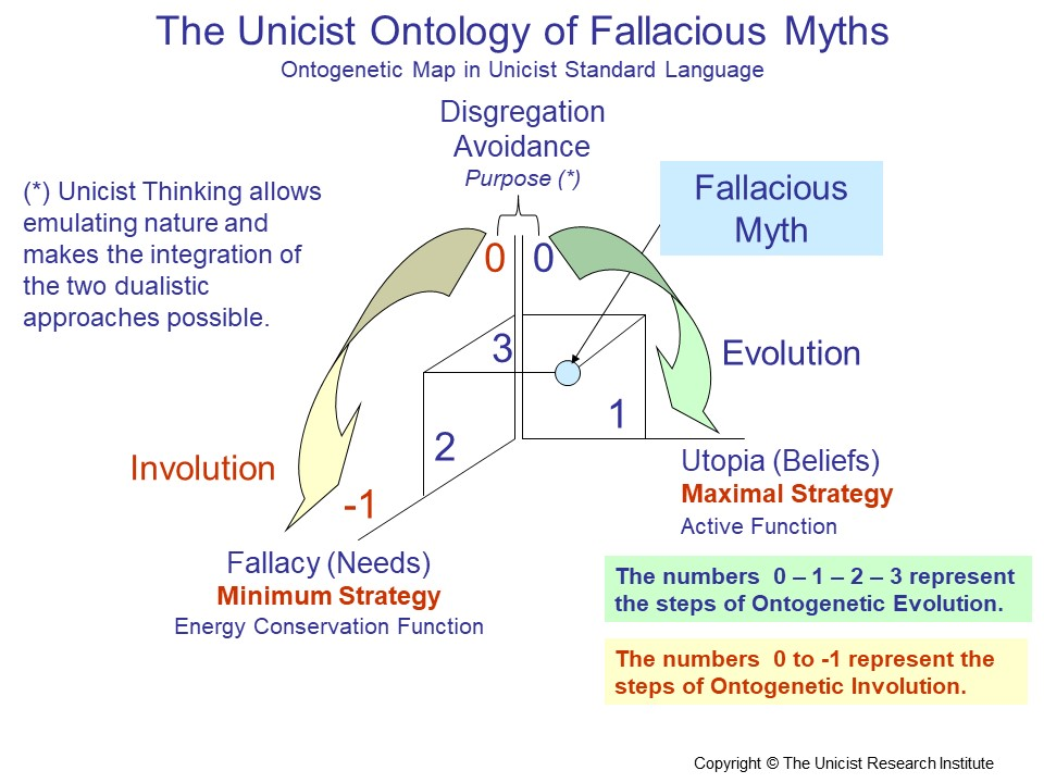 Cultural Fallacious Myths