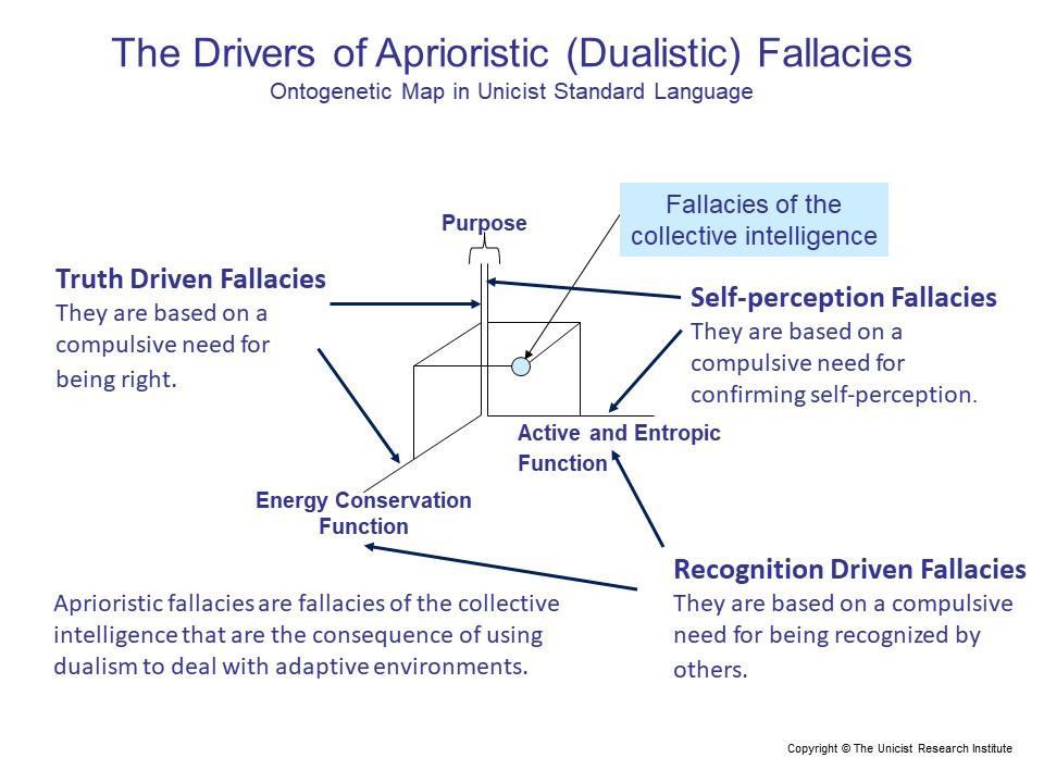 dualistic fallaices