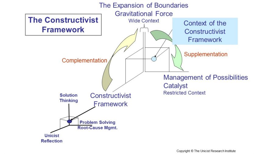 Evolutionary Constructivism